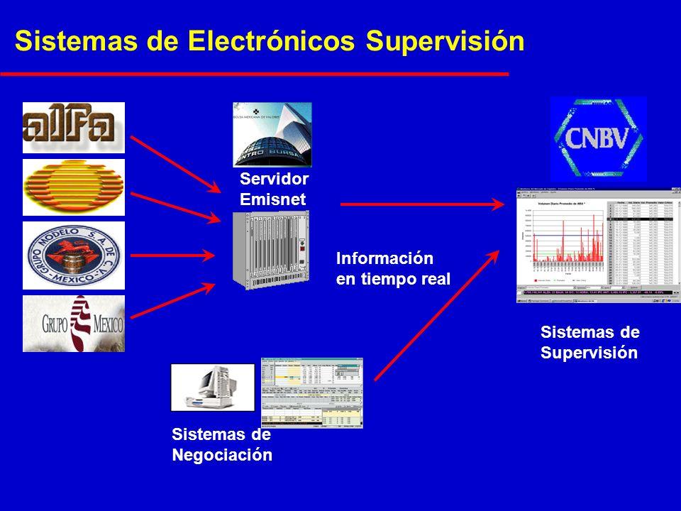 Sistemas de Electrónicos Supervisión Servidor Emisnet Sistemas de Negociación Sistemas de Supervisión Información en tiempo real