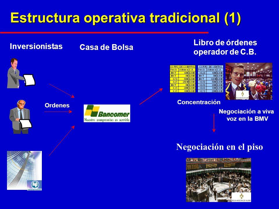 Estructura operativa tradicional (1) Inversionistas Ordenes Casa de Bolsa Libro de órdenes operador de C.B.