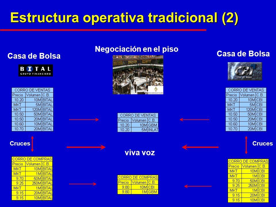 Estructura operativa tradicional (2) Casa de Bolsa Negociación en el piso viva voz Cruces