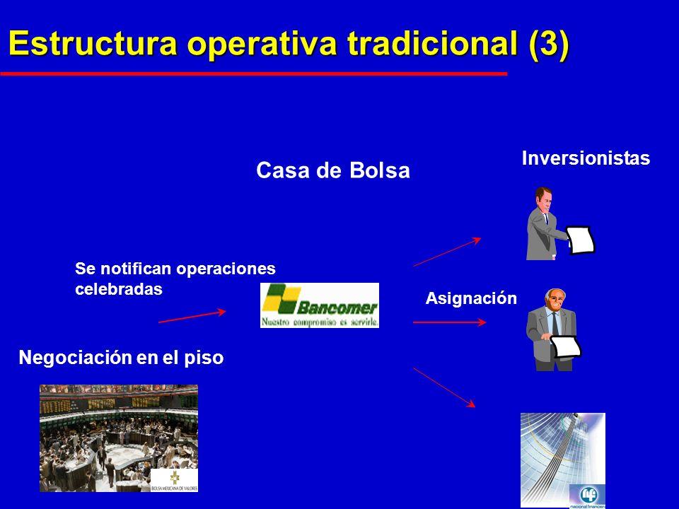 Estructura operativa tradicional (3) Negociación en el piso Casa de Bolsa Inversionistas Se notifican operaciones celebradas Asignación