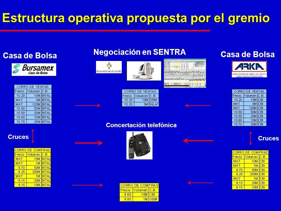 Estructura operativa propuesta por el gremio Casa de Bolsa Negociación en SENTRA Cruces Concertación telefónica