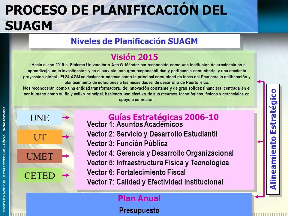 PROCESO DE PLANIFICACIÓN DEL SUAGM Niveles de Planificación SUAGM Guías Estratégicas 2006-10 Vector 1: Asuntos Académicos Vector 2: Servicio y Desarro