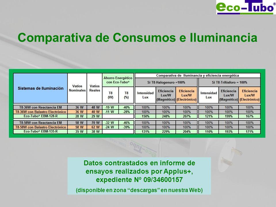 Comparativa de Consumos e Iluminancia Datos contrastados en informe de ensayos realizados por Applus+, expediente Nº 09/34600157 (disponible en zona d