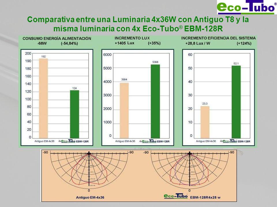 Comparativa entre una Luminaria 4x36W con Antiguo T8 y la misma luminaria con 4x Eco-Tubo ® EBM-128R