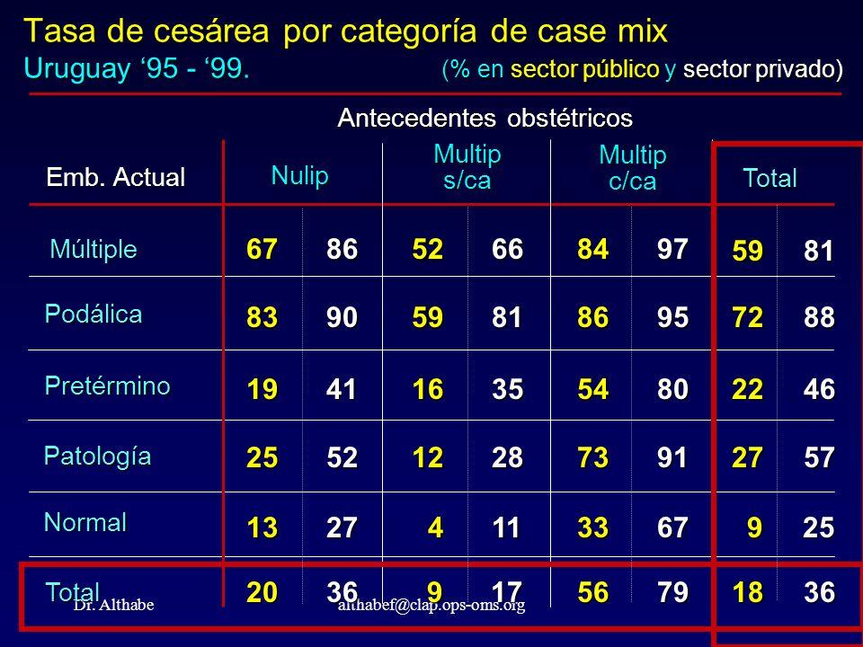 Dr. Althabealthabef@clap.ops-oms.org Tasa de cesárea por categoría de case mix Uruguay 95 - 99. (% en sector público y sector privado) Emb. Actual Múl