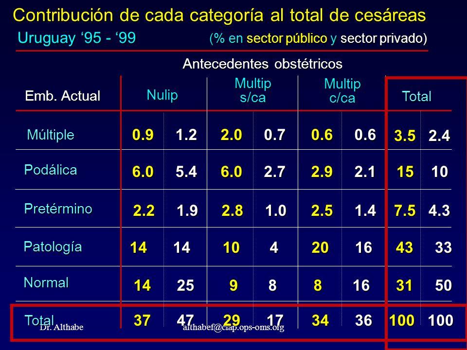 Dr. Althabealthabef@clap.ops-oms.org Contribución de cada categoría al total de cesáreas Uruguay 95 - 99 (% en sector público y sector privado) Emb. A