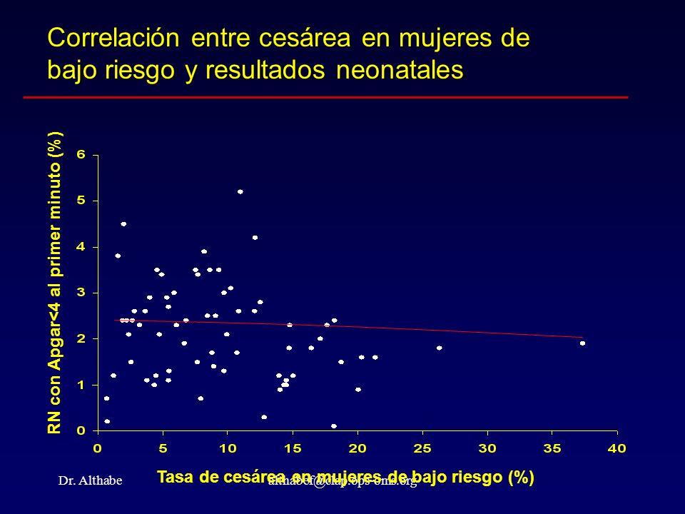 Dr. Althabealthabef@clap.ops-oms.org Correlación entre cesárea en mujeres de bajo riesgo y resultados neonatales RN con Apgar<4 al primer minuto (%) T