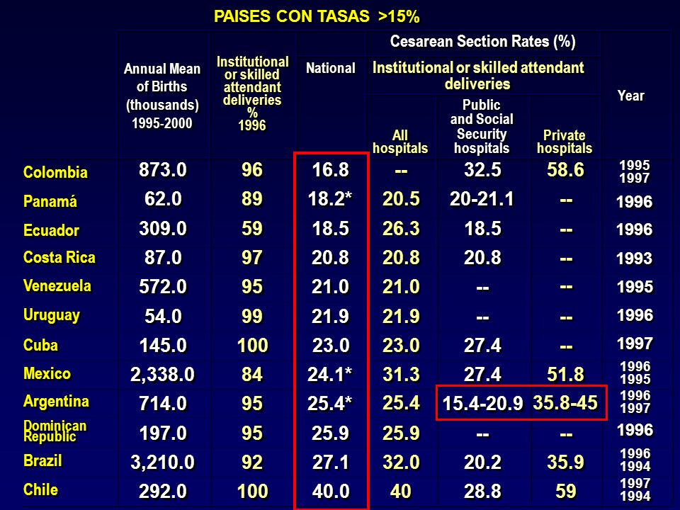 PAISES CON TASAS >15%