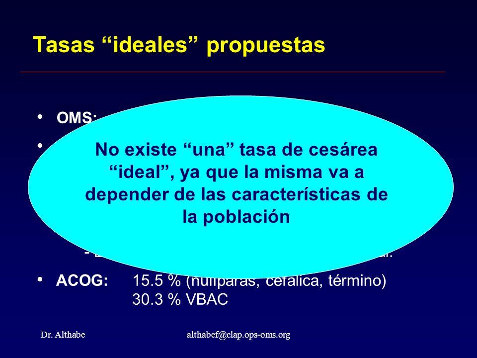 Dr. Althabealthabef@clap.ops-oms.org Tasas ideales propuestas OMS: < 10 - 15% Salud para todos 2010 : 15% para nulíparas 63% para mujeres con cesárea