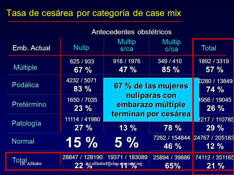 Dr. Althabealthabef@clap.ops-oms.org Tasa de cesárea por categoría de case mix Emb. Actual Múltiple Podálica Pretérmino Patología Normal Total Nulip A