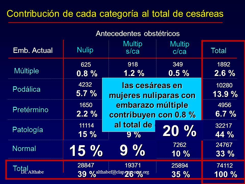 Dr. Althabealthabef@clap.ops-oms.org Contribución de cada categoría al total de cesáreas Emb. Actual Múltiple Podálica Pretérmino Patología Normal Tot