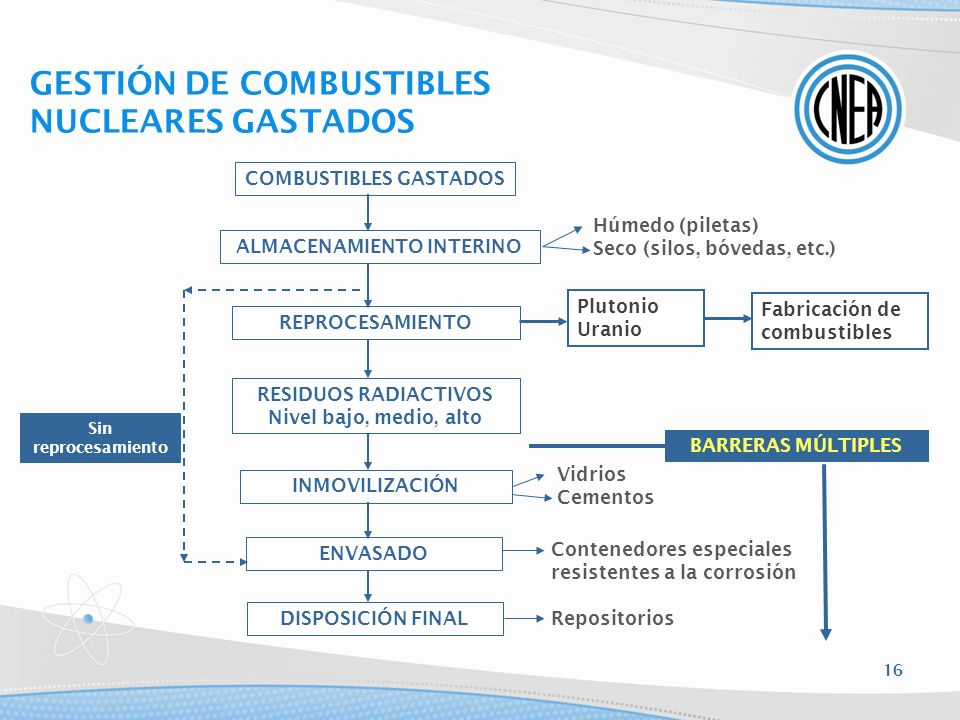 COMBUSTIBLES GASTADOS ALMACENAMIENTO INTERINO REPROCESAMIENTO RESIDUOS RADIACTIVOS Nivel bajo, medio, alto INMOVILIZACIÓN ENVASADO DISPOSICIÓN FINAL H