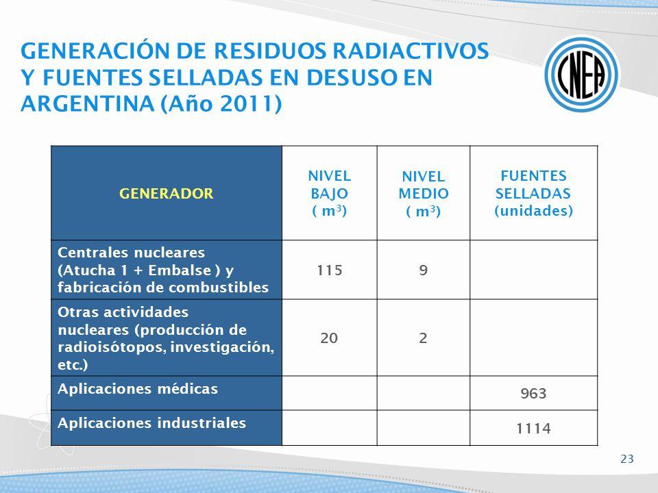 GENERADOR NIVEL BAJO ( m 3 ) NIVEL MEDIO ( m 3 ) FUENTES SELLADAS (unidades) Centrales nucleares (Atucha 1 + Embalse ) y fabricación de combustibles 1