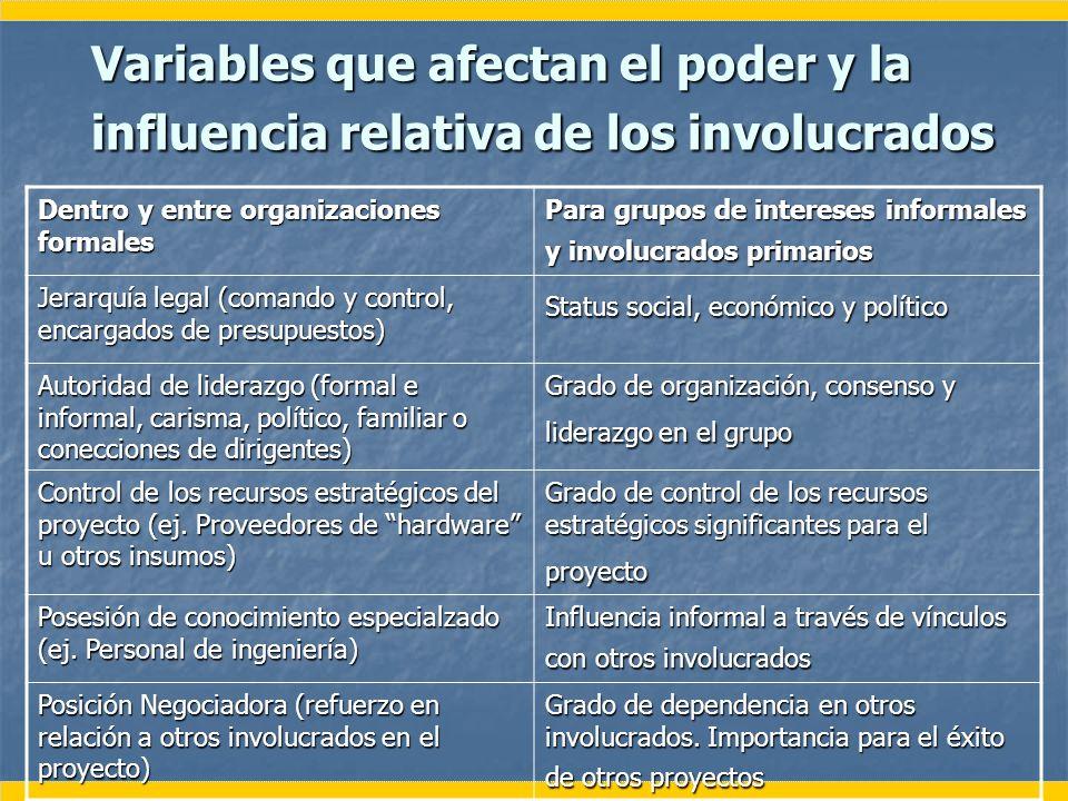 Variables que afectan el poder y la influencia relativa de los involucrados Dentro y entre organizaciones formales Para grupos de intereses informales