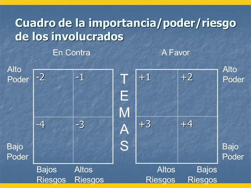 Cuadro de la importancia/poder/riesgo de los involucrados -2 -4-3+1+2+3+4 TEMASTEMAS En ContraA Favor Alto Poder Bajo Poder Alto Poder Bajo Poder Bajo