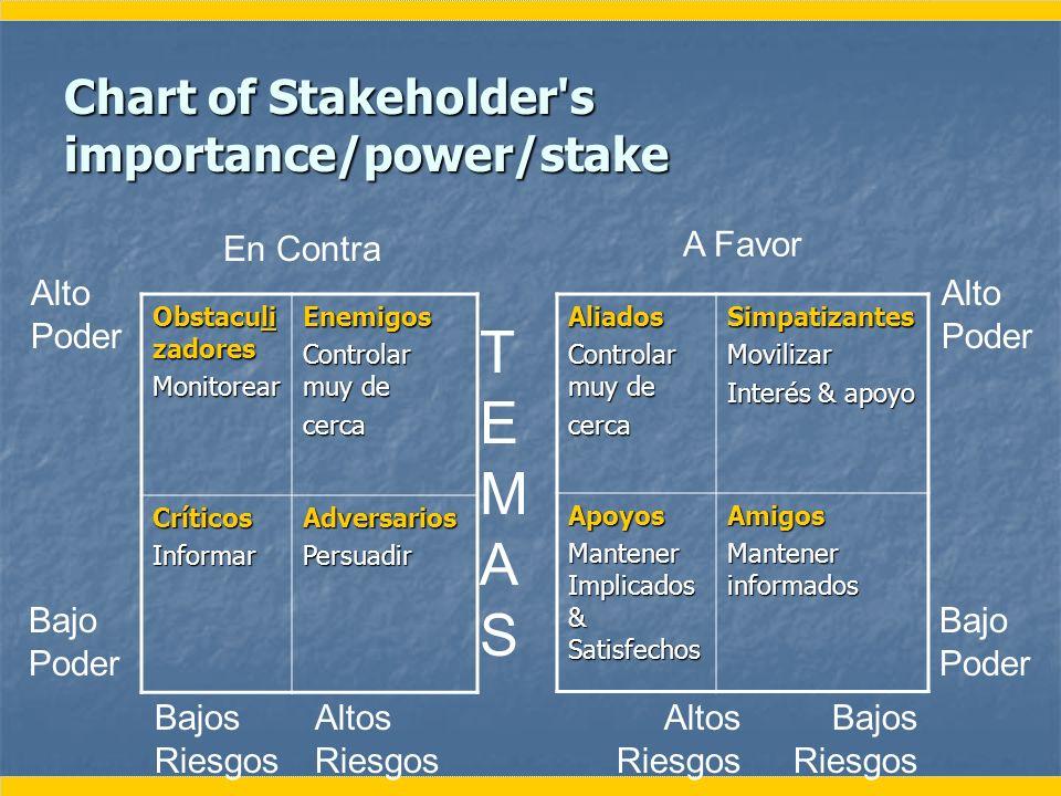 Chart of Stakeholder's importance/power/stake Obstaculi zadores MonitorearEnemigos Controlar muy de cerca CríticosInformarAdversariosPersuadirAliados