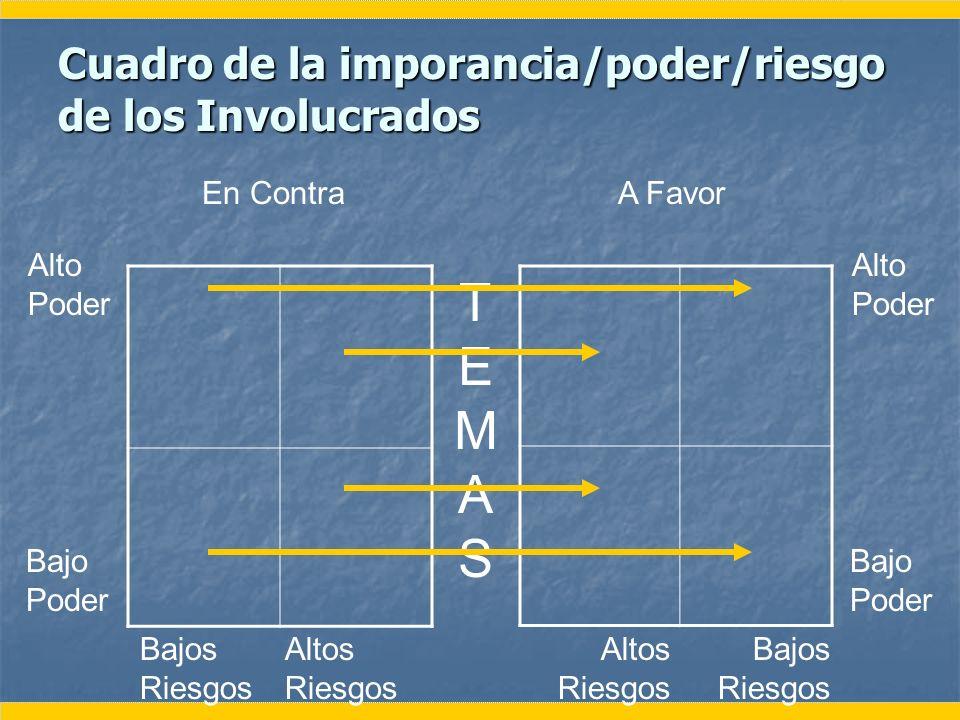 Cuadro de la imporancia/poder/riesgo de los Involucrados TEMASTEMAS En ContraA Favor Alto Poder Bajo Poder Alto Poder Bajo Poder Bajos Riesgos Bajos R