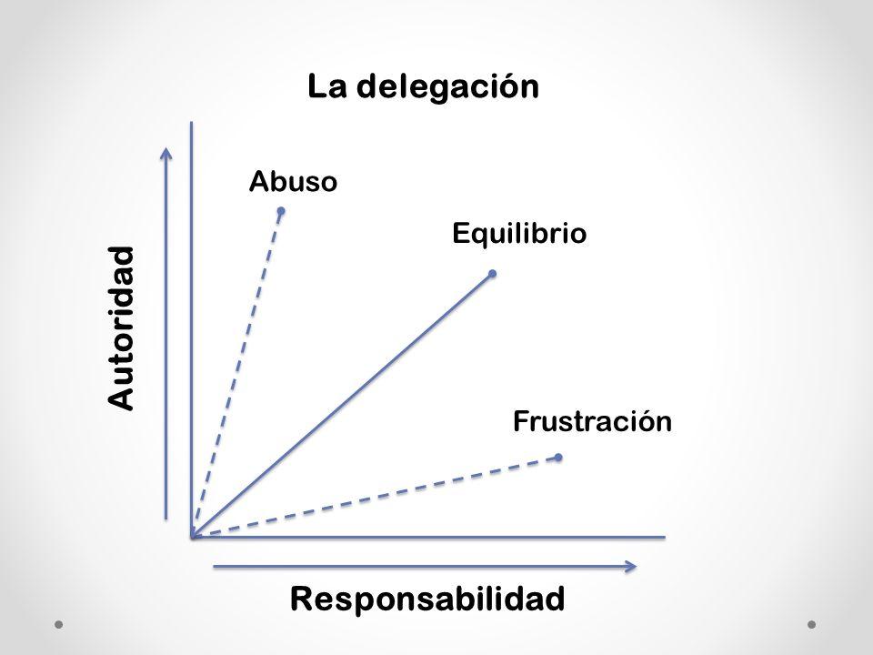 Autoridad Responsabilidad La delegación Abuso Frustración Equilibrio