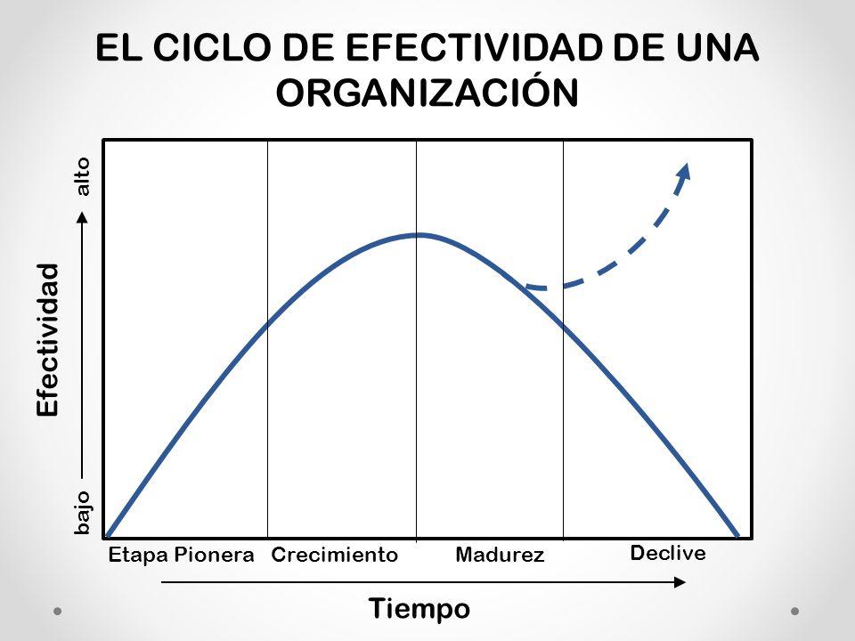 EL CICLO DE EFECTIVIDAD DE UNA ORGANIZACIÓN Efectividad Tiempo bajo Etapa Pionera alto Crecimiento Madurez Declive