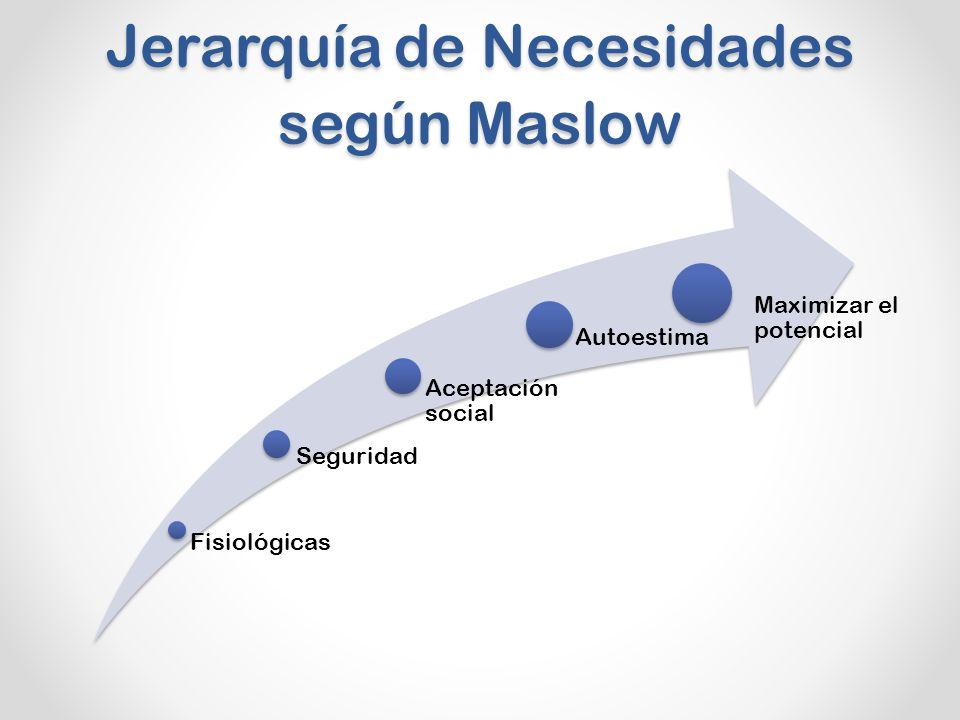 Jerarquía de Necesidades según Maslow Fisiológicas Seguridad Aceptación social Autoestima Maximizar el potencial