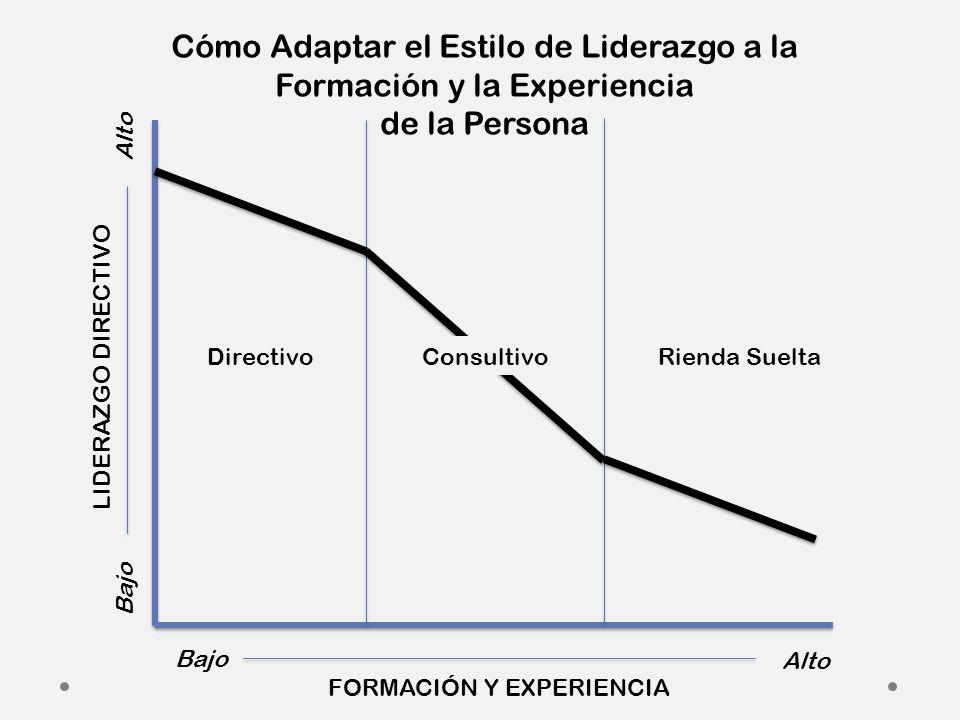Bajo Alto Bajo Alto FORMACIÓN Y EXPERIENCIA LIDERAZGO DIRECTIVO DirectivoConsultivoRienda Suelta Cómo Adaptar el Estilo de Liderazgo a la Formación y la Experiencia de la Persona