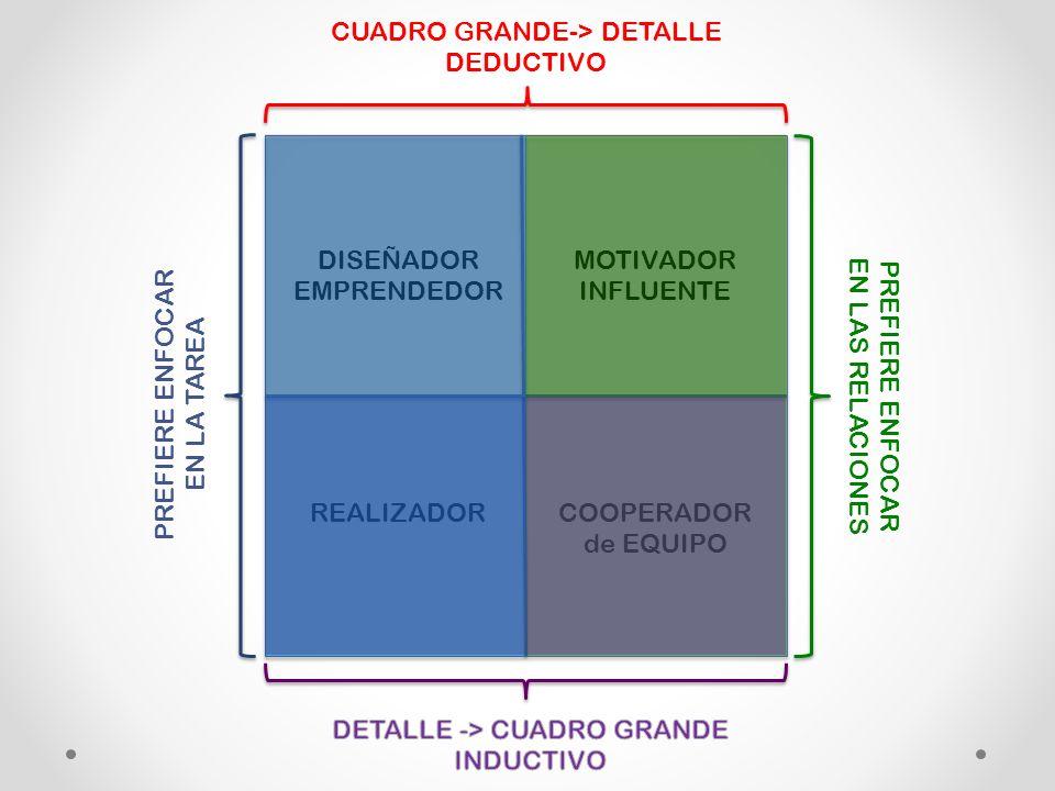 DISEÑADOR EMPRENDEDOR MOTIVADOR INFLUENTE REALIZADORCOOPERADOR de EQUIPO PREFIERE ENFOCAR EN LA TAREA PREFIERE ENFOCAR EN LAS RELACIONES CUADRO GRANDE-> DETALLE DEDUCTIVO