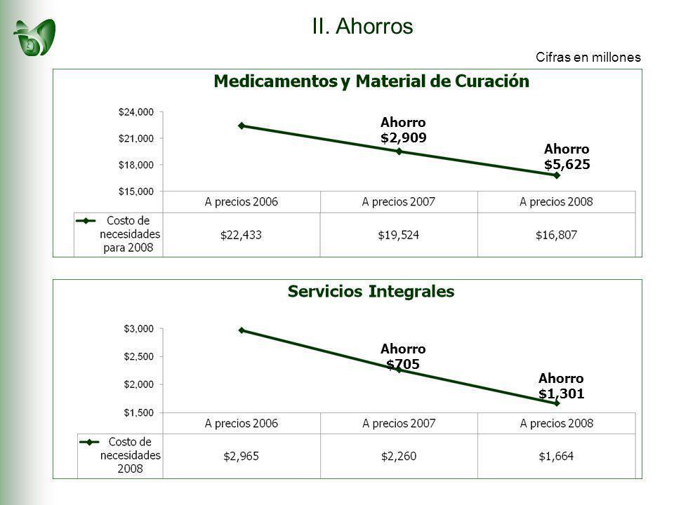 II. Ahorros Ahorro $2,909 Ahorro $5,625 Ahorro $705 Ahorro $1,301 Cifras en millones
