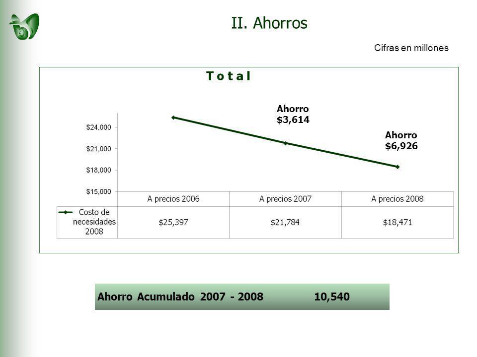 II. Ahorros Ahorro $3,614 Ahorro $6,926 Ahorro Acumulado 2007 - 200810,540 Cifras en millones