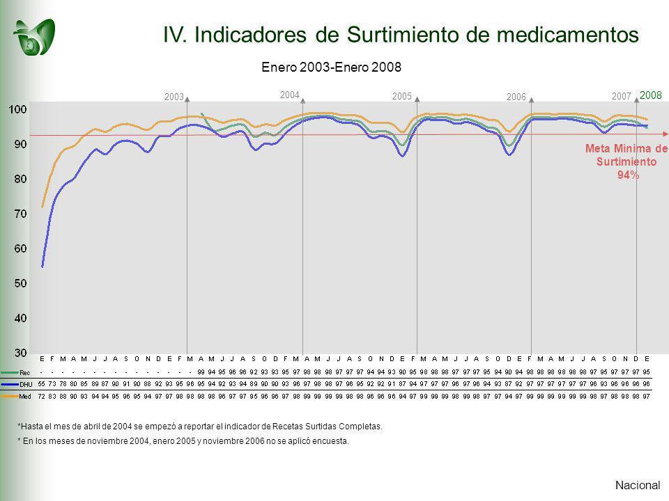 2003 2004 2007 Meta Mínima de Surtimiento 94% Nacional *Hasta el mes de abril de 2004 se empezó a reportar el indicador de Recetas Surtidas Completas.