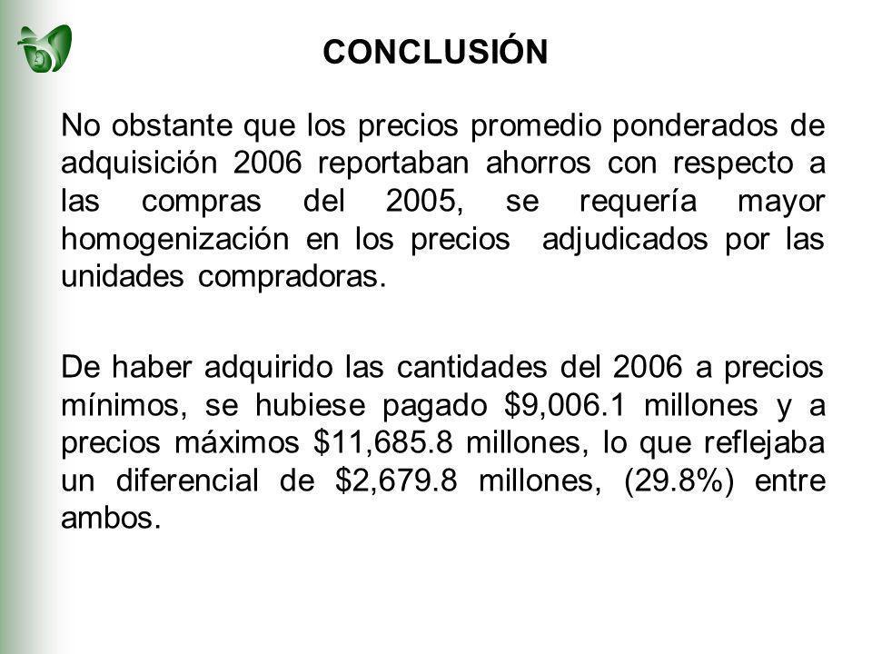 CONCLUSIÓN No obstante que los precios promedio ponderados de adquisición 2006 reportaban ahorros con respecto a las compras del 2005, se requería mayor homogenización en los precios adjudicados por las unidades compradoras.