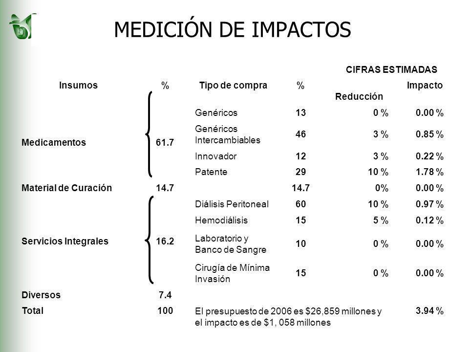 MEDICIÓN DE IMPACTOS CIFRAS ESTIMADAS Insumos%Tipo de compra% Reducción Impacto Medicamentos61.7 Genéricos130 %0.00 % Genéricos Intercambiables 463 %0.85 % Innovador123 %0.22 % Patente2910 %1.78 % Material de Curación14.7 0%0.00 % Servicios Integrales16.2 Diálisis Peritoneal6010 %0.97 % Hemodiálisis155 %0.12 % Laboratorio y Banco de Sangre 100 %0.00 % Cirugía de Mínima Invasión 150 %0.00 % Diversos7.4 Total100 El presupuesto de 2006 es $26,859 millones y el impacto es de $1, 058 millones 3.94 %