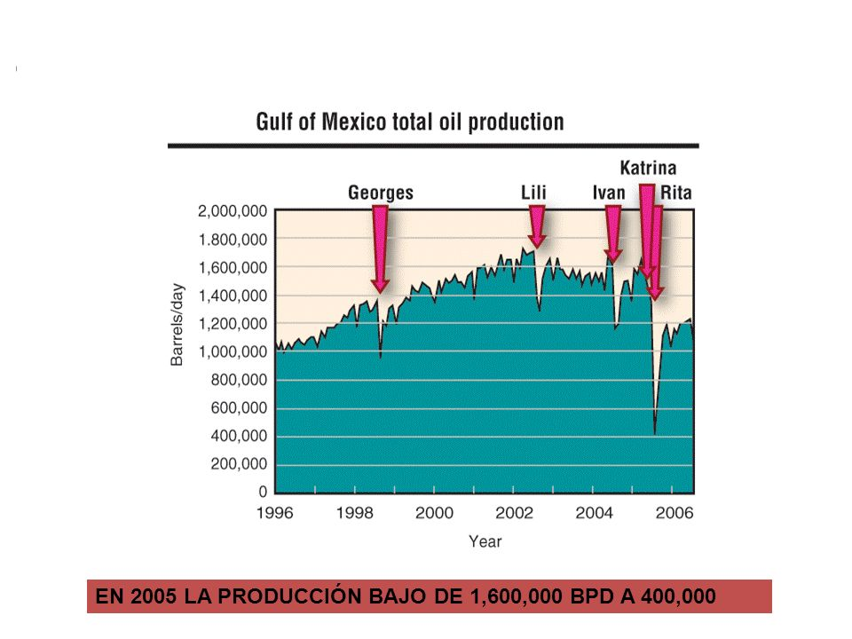 EN 2005 LA PRODUCCIÓN BAJÓ DE 1 600 000 BPD A 400 000 EN 2005 LA PRODUCCIÓN BAJO DE 1,600,000 BPD A 400,000