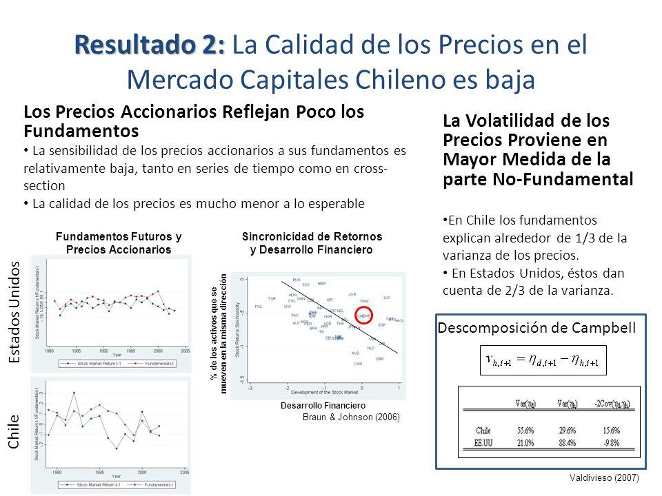 Resultado 2: Resultado 2: La Calidad de los Precios en el Mercado Capitales Chileno es baja Los Precios Accionarios Reflejan Poco los Fundamentos La V