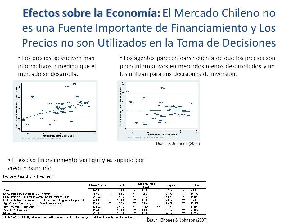 Efectos sobre la Economía: Efectos sobre la Economía: El Mercado Chileno no es una Fuente Importante de Financiamiento y Los Precios no son Utilizados