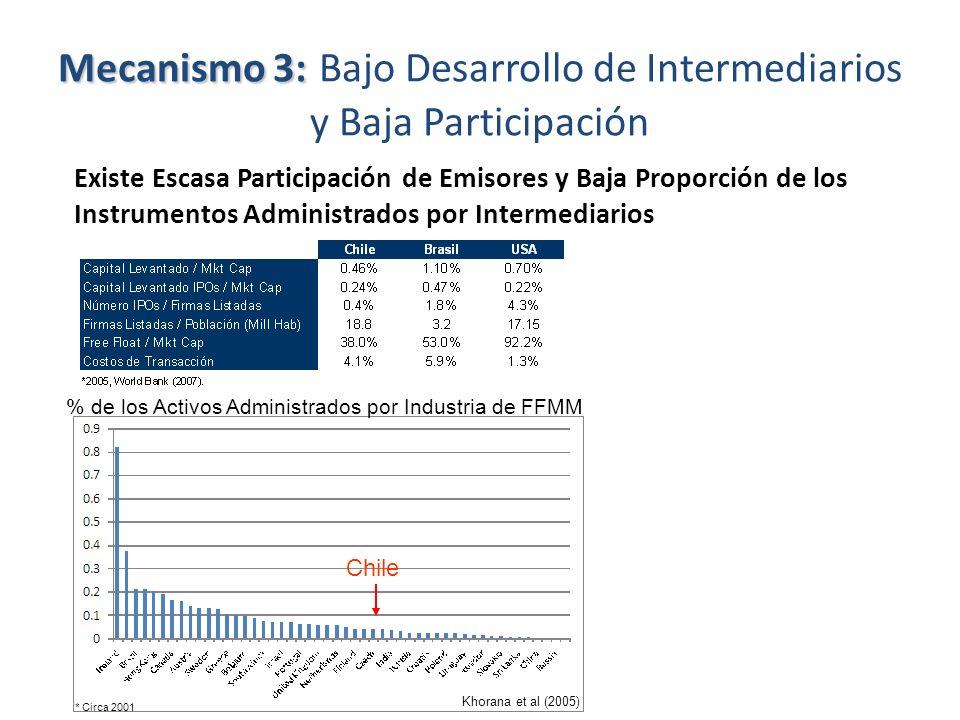 Mecanismo 3: Mecanismo 3: Bajo Desarrollo de Intermediarios y Baja Participación Existe Escasa Participación de Emisores y Baja Proporción de los Inst