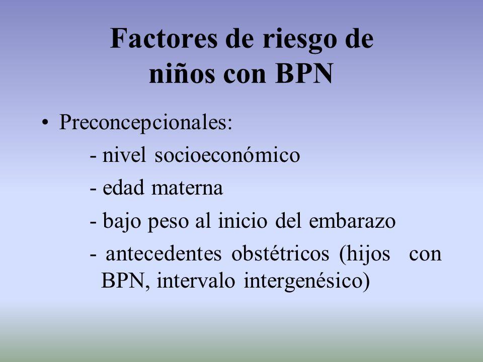 Factores de riesgo de niños con BPN Preconcepcionales: - nivel socioeconómico - edad materna - bajo peso al inicio del embarazo - antecedentes obstétr
