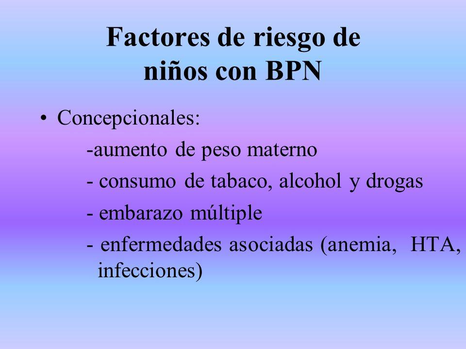 Factores de riesgo de niños con BPN Concepcionales: -aumento de peso materno - consumo de tabaco, alcohol y drogas - embarazo múltiple - enfermedades