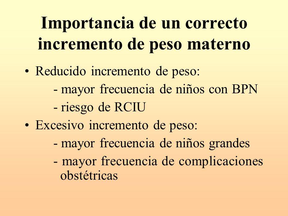 Importancia de un correcto incremento de peso materno Reducido incremento de peso: - mayor frecuencia de niños con BPN - riesgo de RCIU Excesivo incre