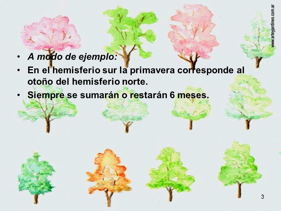 3 A modo de ejemplo: En el hemisferio sur la primavera corresponde al otoño del hemisferio norte. Siempre se sumarán o restarán 6 meses.