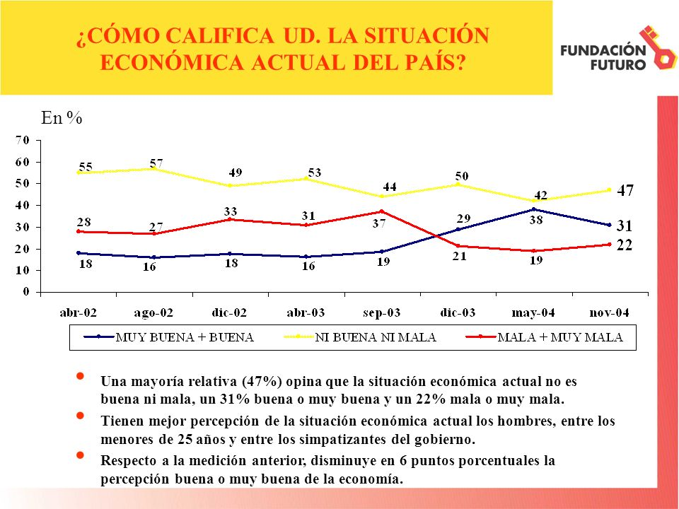 ¿CÓMO CALIFICA UD. LA SITUACIÓN ECONÓMICA ACTUAL DEL PAÍS? Una mayoría relativa (47%) opina que la situación económica actual no es buena ni mala, un