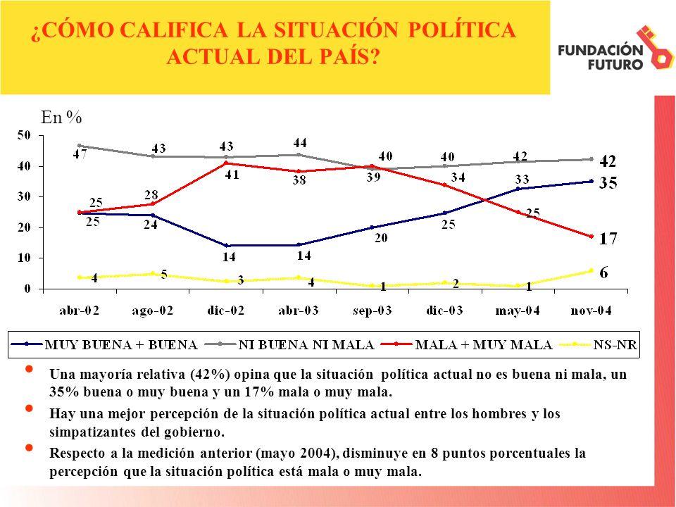 ¿CÓMO CALIFICA LA SITUACIÓN POLÍTICA ACTUAL DEL PAÍS? Una mayoría relativa (42%) opina que la situación política actual no es buena ni mala, un 35% bu
