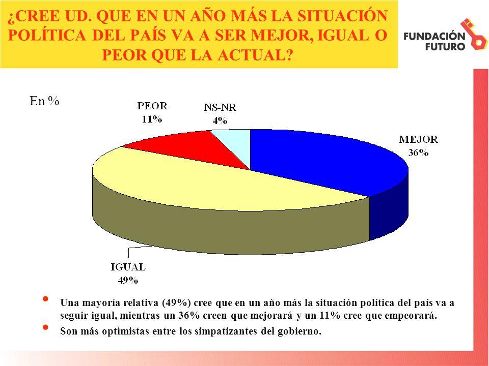 ¿CREE UD. QUE EN UN AÑO MÁS LA SITUACIÓN POLÍTICA DEL PAÍS VA A SER MEJOR, IGUAL O PEOR QUE LA ACTUAL? Una mayoría relativa (49%) cree que en un año m