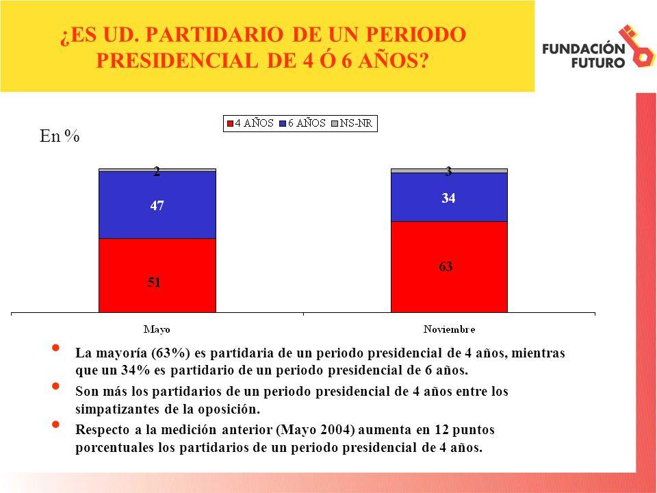¿ES UD. PARTIDARIO DE UN PERIODO PRESIDENCIAL DE 4 Ó 6 AÑOS? La mayoría (63%) es partidaria de un periodo presidencial de 4 años, mientras que un 34%