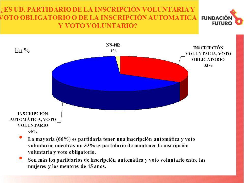 ¿ES UD. PARTIDARIO DE LA INSCRIPCIÓN VOLUNTARIA Y VOTO OBLIGATORIO O DE LA INSCRIPCIÓN AUTOMÁTICA Y VOTO VOLUNTARIO? La mayoría (66%) es partidaria te