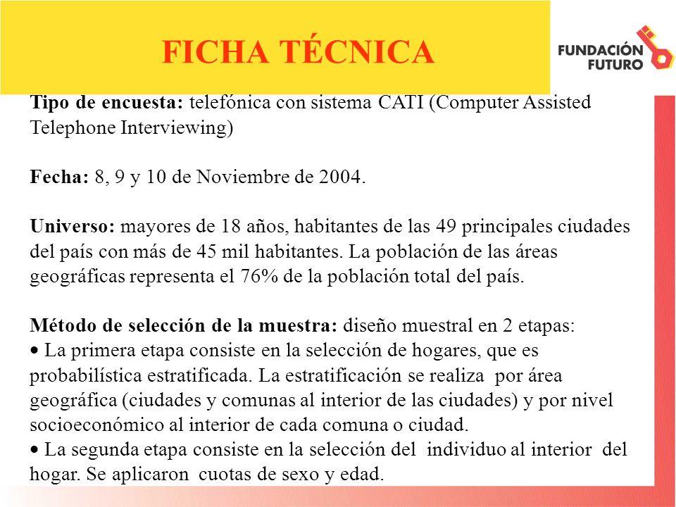 FICHA TÉCNICA Tipo de encuesta: telefónica con sistema CATI (Computer Assisted Telephone Interviewing) Fecha: 8, 9 y 10 de Noviembre de 2004.