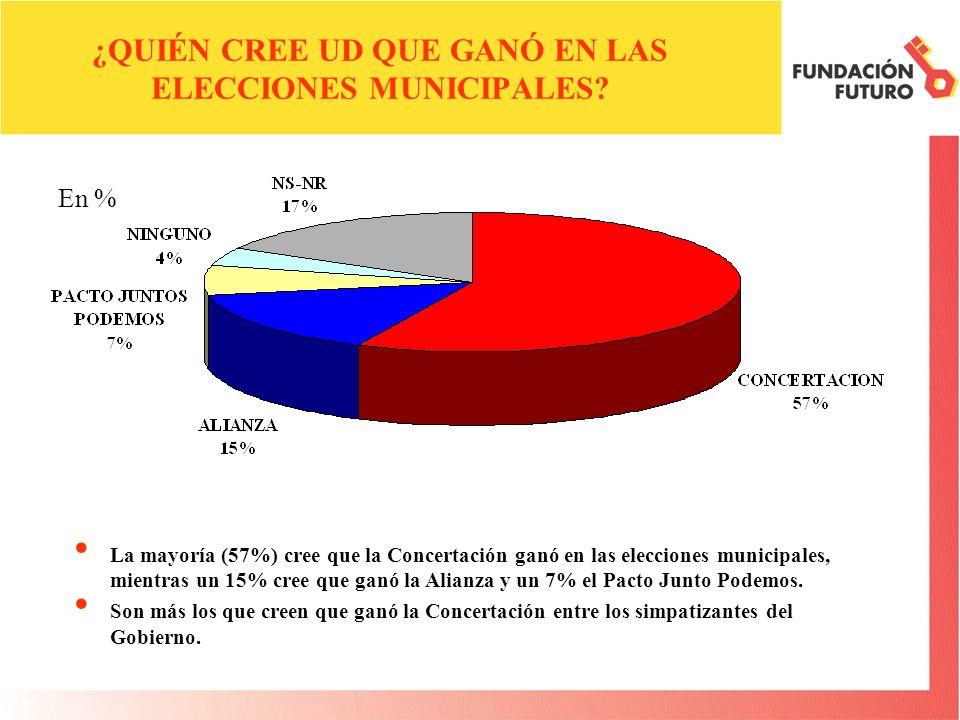 ¿QUIÉN CREE UD QUE GANÓ EN LAS ELECCIONES MUNICIPALES? La mayoría (57%) cree que la Concertación ganó en las elecciones municipales, mientras un 15% c