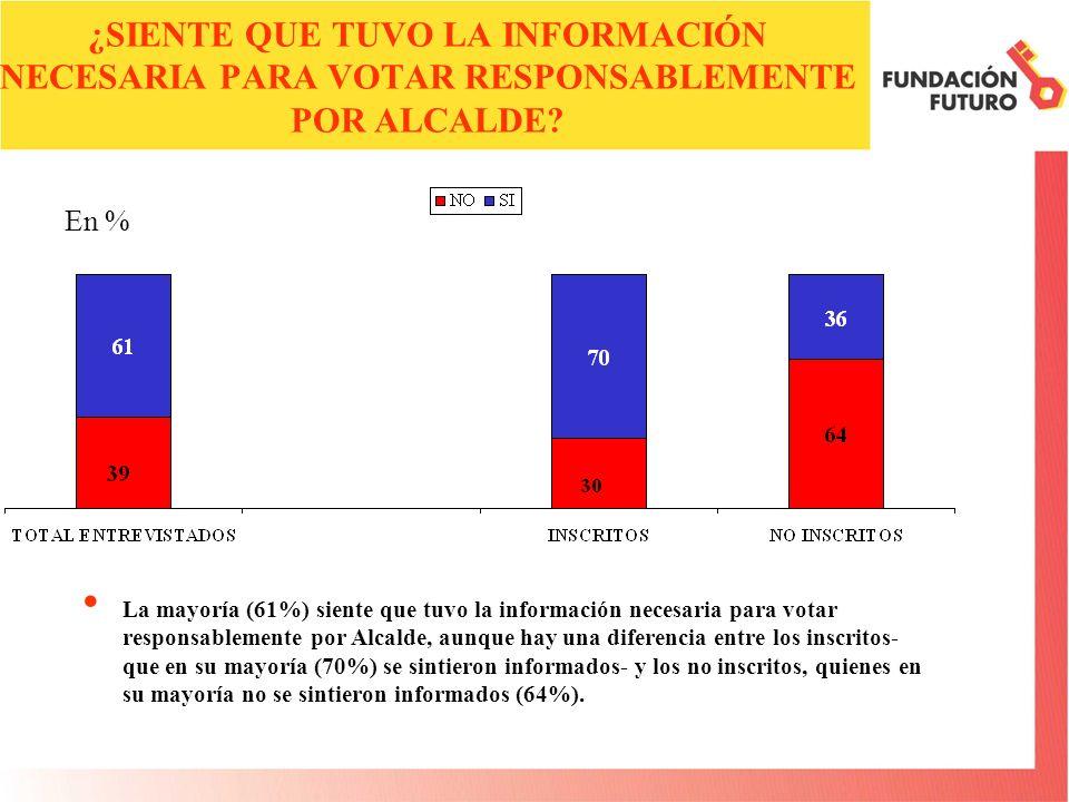 ¿SIENTE QUE TUVO LA INFORMACIÓN NECESARIA PARA VOTAR RESPONSABLEMENTE POR ALCALDE? La mayoría (61%) siente que tuvo la información necesaria para vota