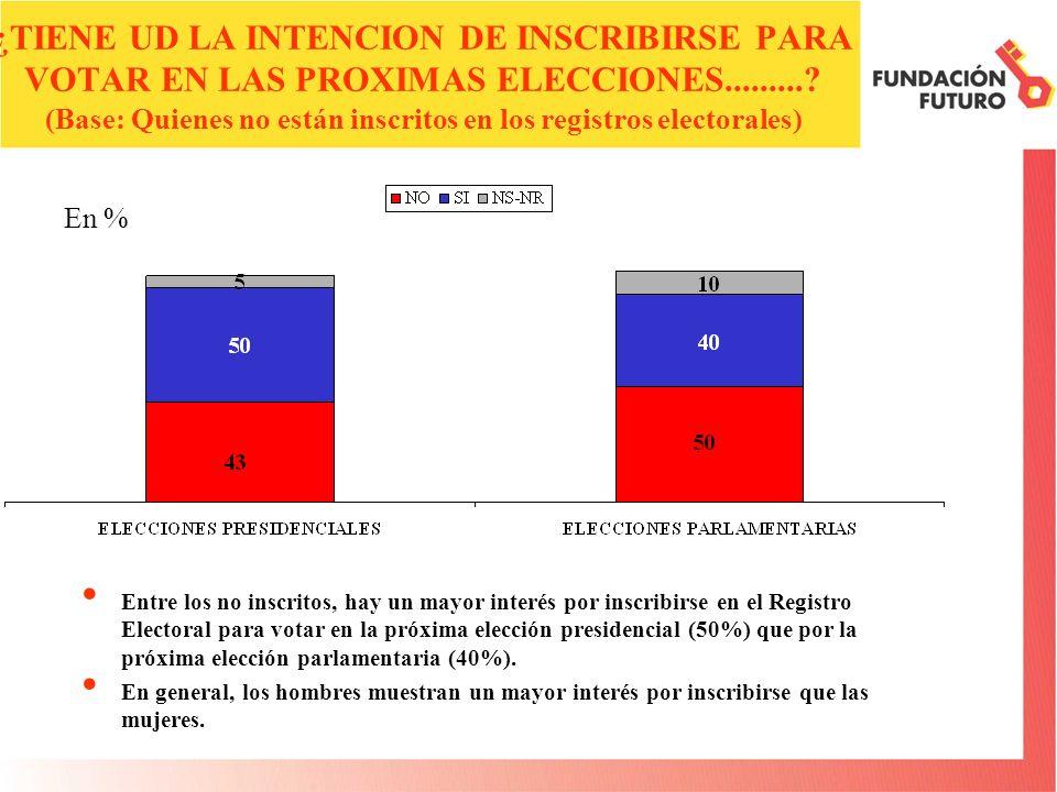 ¿TIENE UD LA INTENCION DE INSCRIBIRSE PARA VOTAR EN LAS PROXIMAS ELECCIONES.........? (Base: Quienes no están inscritos en los registros electorales)
