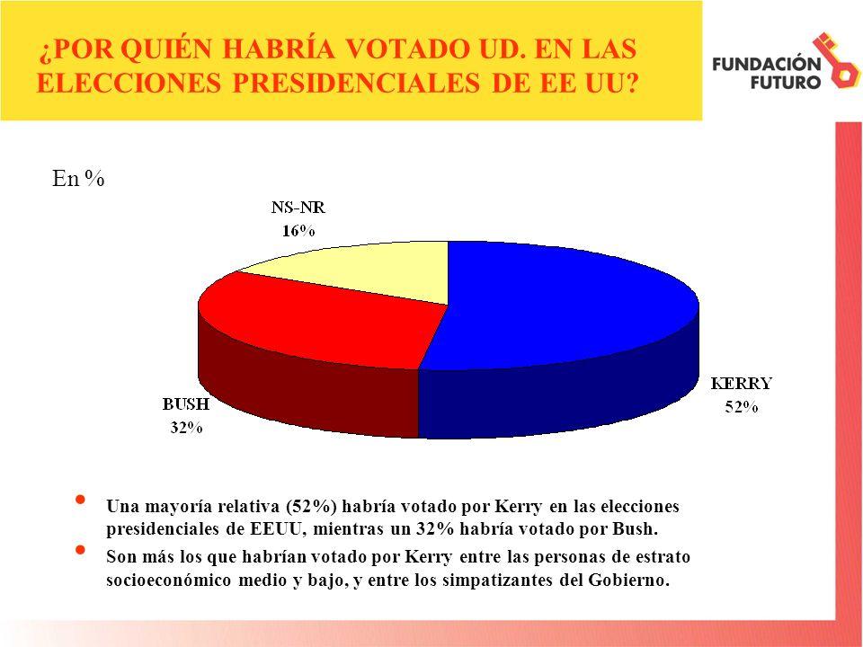 ¿POR QUIÉN HABRÍA VOTADO UD. EN LAS ELECCIONES PRESIDENCIALES DE EE UU? Una mayoría relativa (52%) habría votado por Kerry en las elecciones presidenc