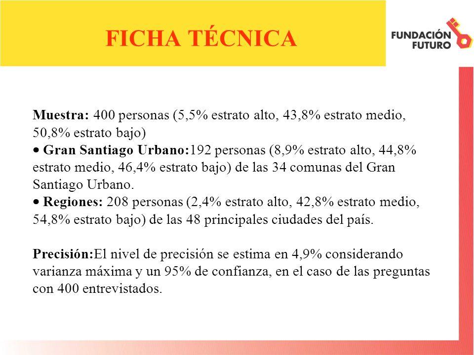 Muestra: 400 personas (5,5% estrato alto, 43,8% estrato medio, 50,8% estrato bajo) Gran Santiago Urbano:192 personas (8,9% estrato alto, 44,8% estrato medio, 46,4% estrato bajo) de las 34 comunas del Gran Santiago Urbano.